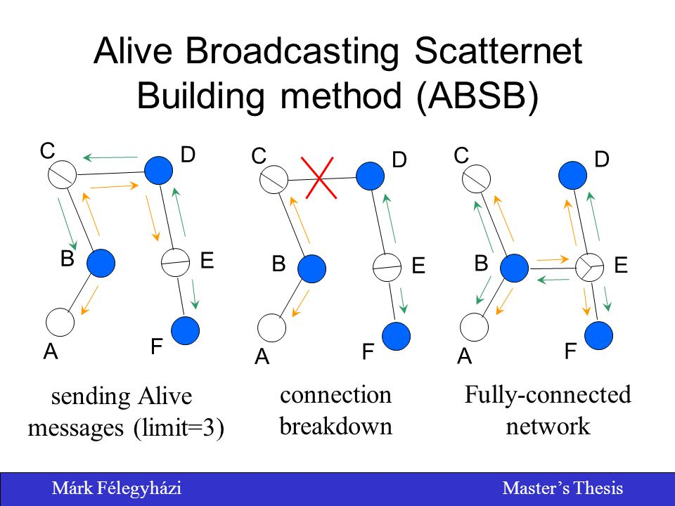Márk FélegyháziMaster's Thesis Alive Broadcasting Scatternet Building method (ABSB) A E D C B F sending Alive messages (limit=3) A E D C B F Fully-con