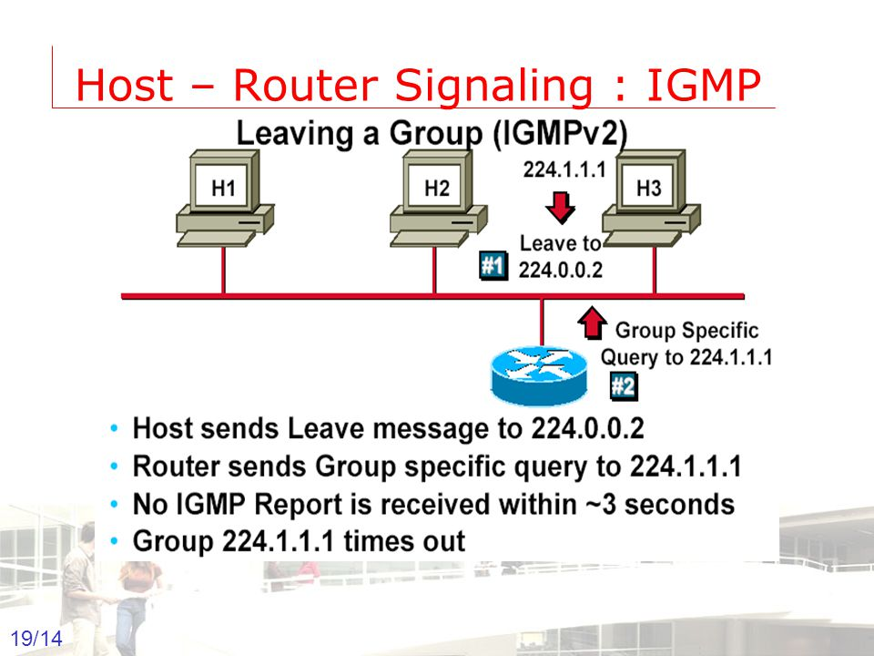 2003-2004 - Information management 19 Groep T Leuven – Information department 19/14 Host – Router Signaling : IGMP