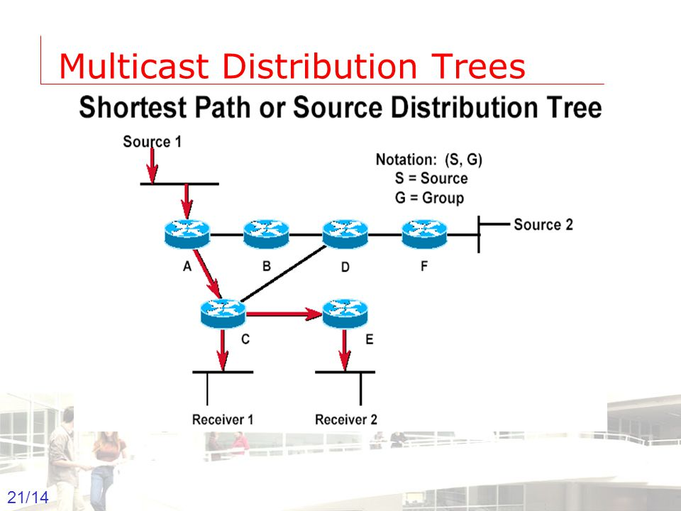2003-2004 - Information management 22 Groep T Leuven – Information department 22/14 Multicast Distribution Trees