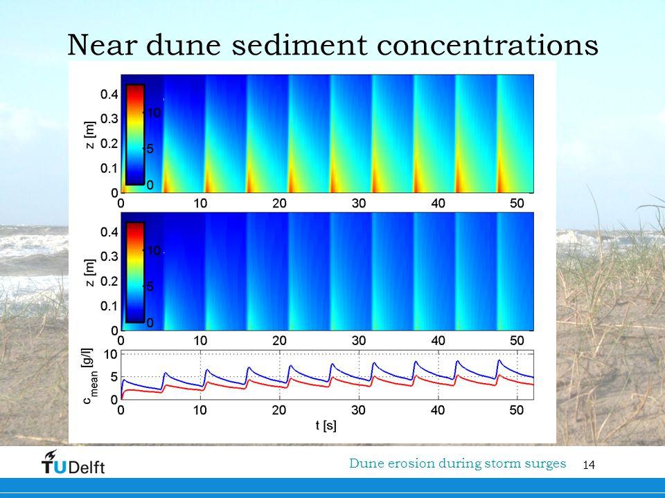 14 Titel van de presentatie Dune erosion during storm surges Near dune sediment concentrations