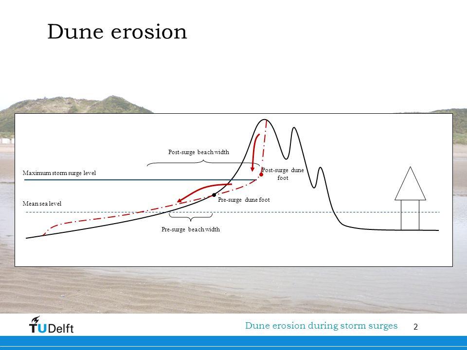 2 Titel van de presentatie Dune erosion Maximum storm surge level Pre-surge dune foot Post-surge dune foot Pre-surge beach width Post-surge beach widt