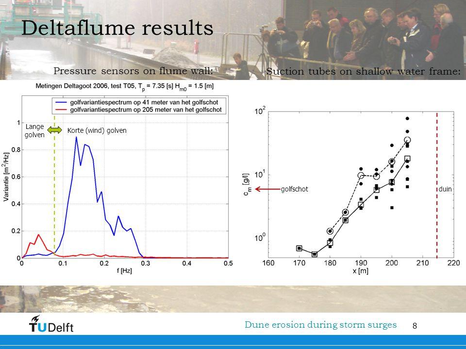 8 Titel van de presentatie Deltaflume results Pressure sensors on flume wall: Suction tubes on shallow water frame: Dune erosion during storm surges d