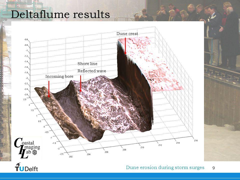 9 Titel van de presentatie Deltaflume results Incoming bore Shore line Reflected wave Dune crest Dune erosion during storm surges