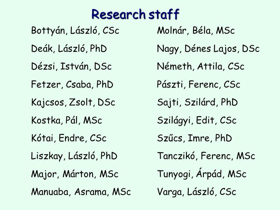 Research staff Bottyán, László, CScMolnár, Béla, MSc Deák, László, PhDNagy, Dénes Lajos, DSc Dézsi, István, DScNémeth, Attila, CSc Fetzer, Csaba, PhDPászti, Ferenc, CSc Kajcsos, Zsolt, DScSajti, Szilárd, PhD Kostka, Pál, MScSzilágyi, Edit, CSc Kótai, Endre, CScSzűcs, Imre, PhD Liszkay, László, PhDTanczikó, Ferenc, MSc Major, Márton, MScTunyogi, Árpád, MSc Manuaba, Asrama, MScVarga, László, CSc