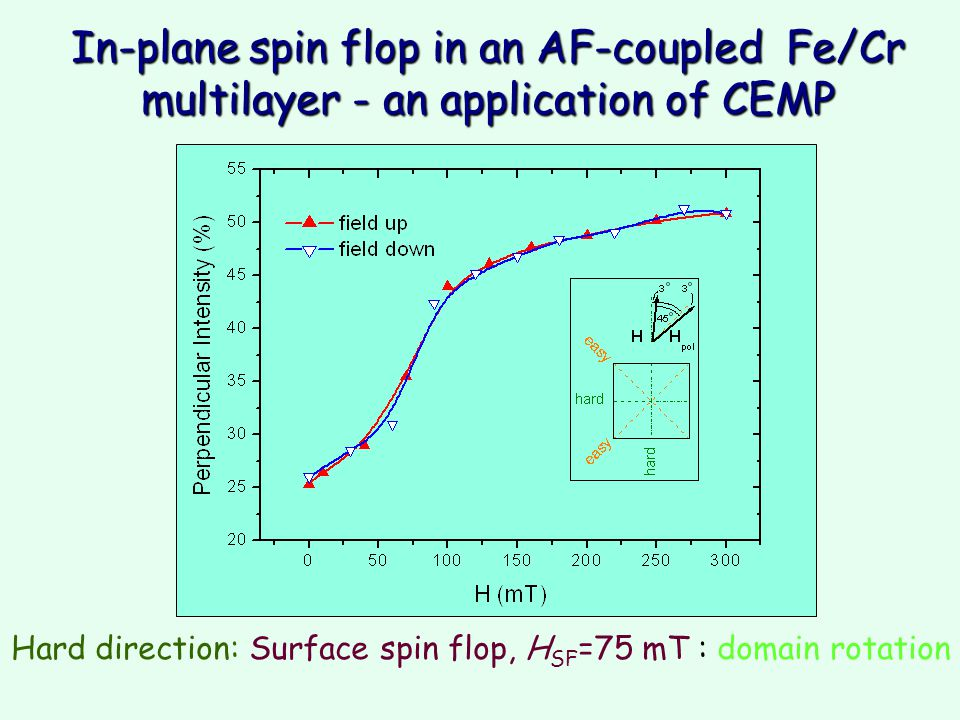 Hard direction: Surface spin flop, H SF =75 mT : domain rotation In-plane spin flop in an AF-coupled Fe/Cr multilayer - an application of CEMP