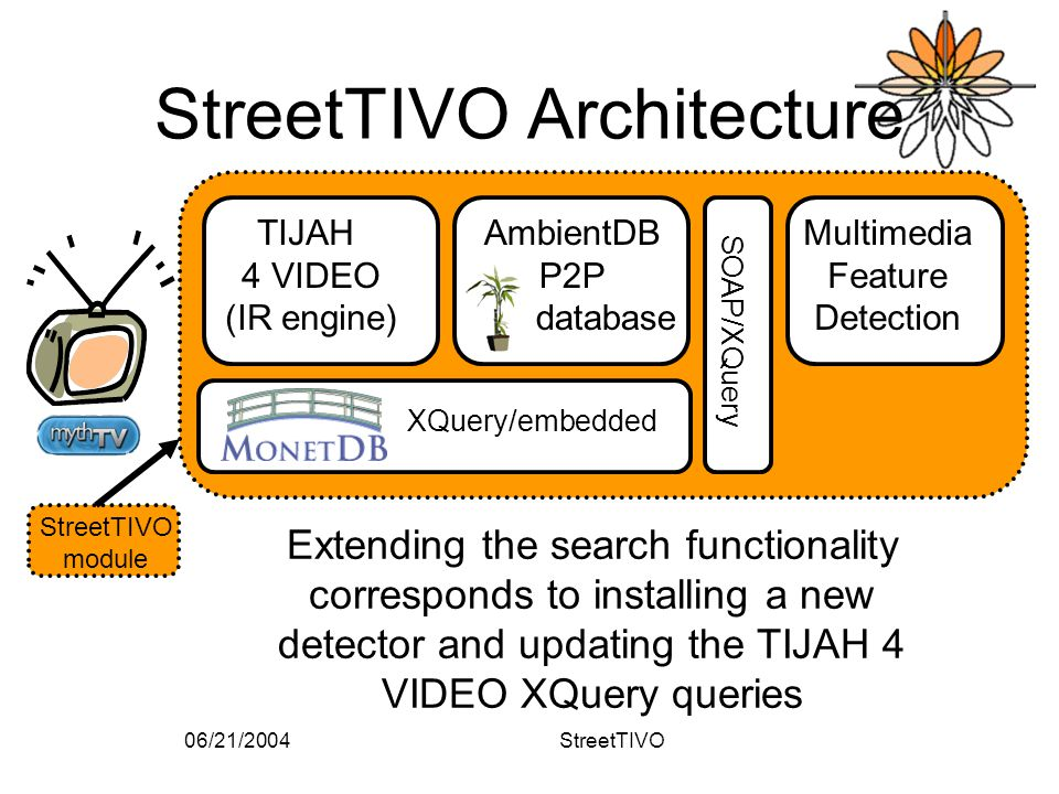 06/21/2004StreetTIVO StreetTIVO Architecture StreetTIVO module Multimedia Feature Detection AmbientDB P2P database TIJAH 4 VIDEO (IR engine) XQuery/embedded SOAP/XQuery Extending the search functionality corresponds to installing a new detector and updating the TIJAH 4 VIDEO XQuery queries