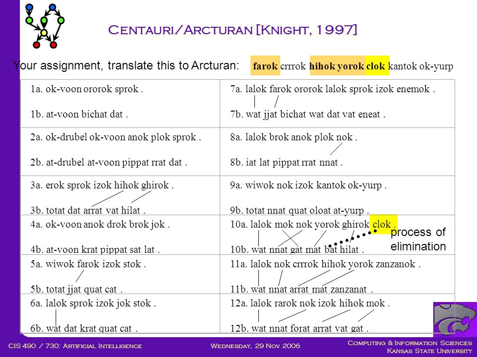Computing & Information Sciences Kansas State University Wednesday, 29 Nov 2006CIS 490 / 730: Artificial Intelligence Centauri/Arcturan [Knight, 1997] 1a.