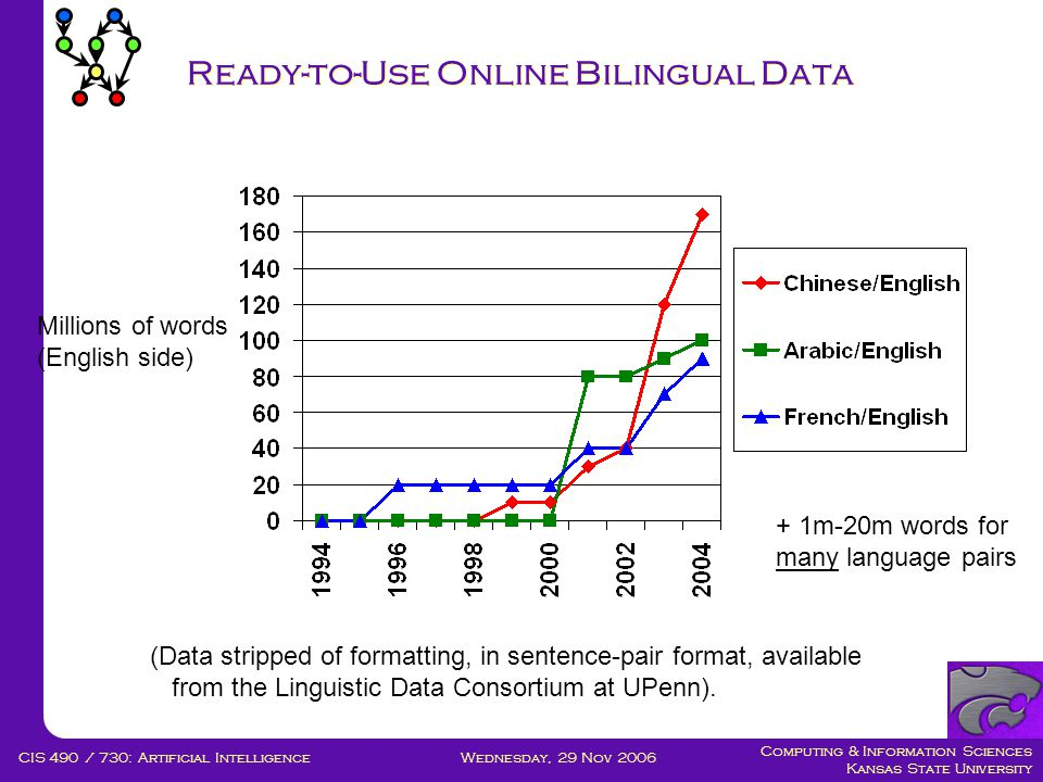Computing & Information Sciences Kansas State University Wednesday, 29 Nov 2006CIS 490 / 730: Artificial Intelligence Ready-to-Use Online Bilingual Data (Data stripped of formatting, in sentence-pair format, available from the Linguistic Data Consortium at UPenn).