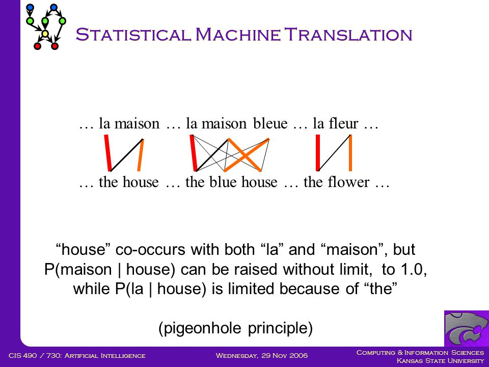 Computing & Information Sciences Kansas State University Wednesday, 29 Nov 2006CIS 490 / 730: Artificial Intelligence Statistical Machine Translation … la maison … la maison bleue … la fleur … … the house … the blue house … the flower … house co-occurs with both la and maison , but P(maison | house) can be raised without limit, to 1.0, while P(la | house) is limited because of the (pigeonhole principle)