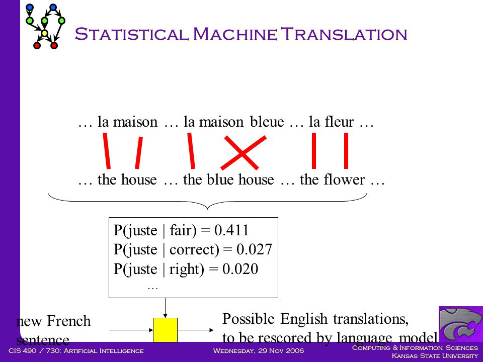 Computing & Information Sciences Kansas State University Wednesday, 29 Nov 2006CIS 490 / 730: Artificial Intelligence Statistical Machine Translation … la maison … la maison bleue … la fleur … … the house … the blue house … the flower … P(juste | fair) = 0.411 P(juste | correct) = 0.027 P(juste | right) = 0.020 … new French sentence Possible English translations, to be rescored by language model