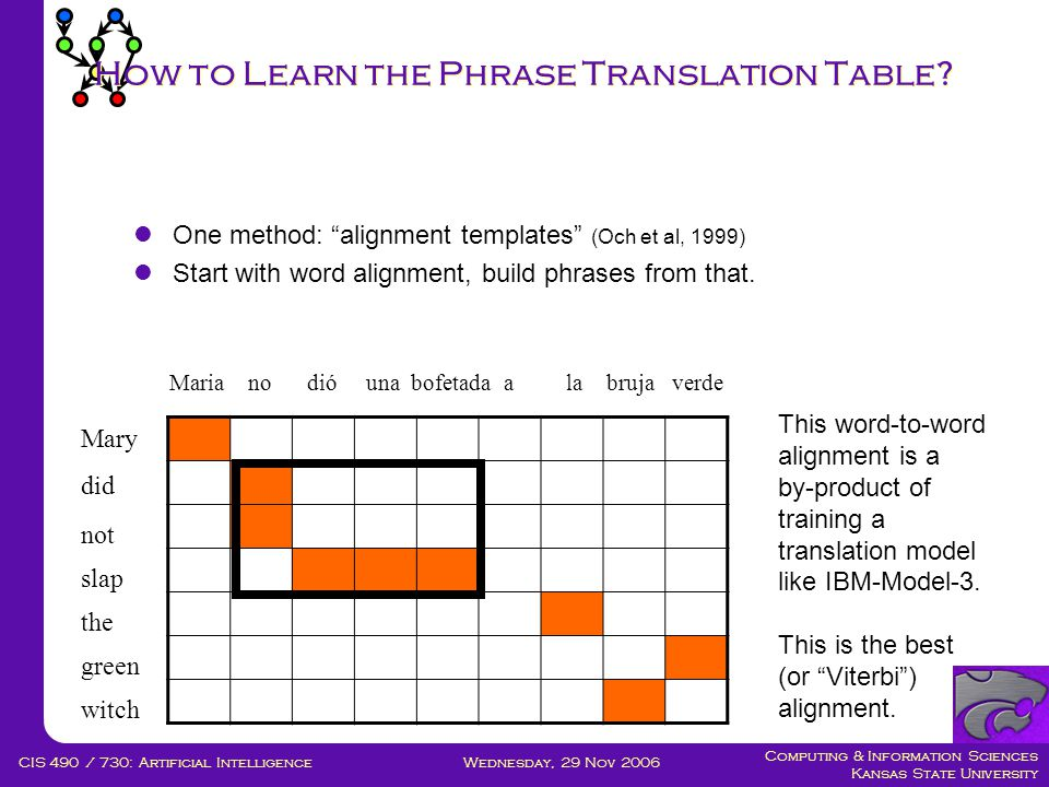 Computing & Information Sciences Kansas State University Wednesday, 29 Nov 2006CIS 490 / 730: Artificial Intelligence How to Learn the Phrase Translation Table.