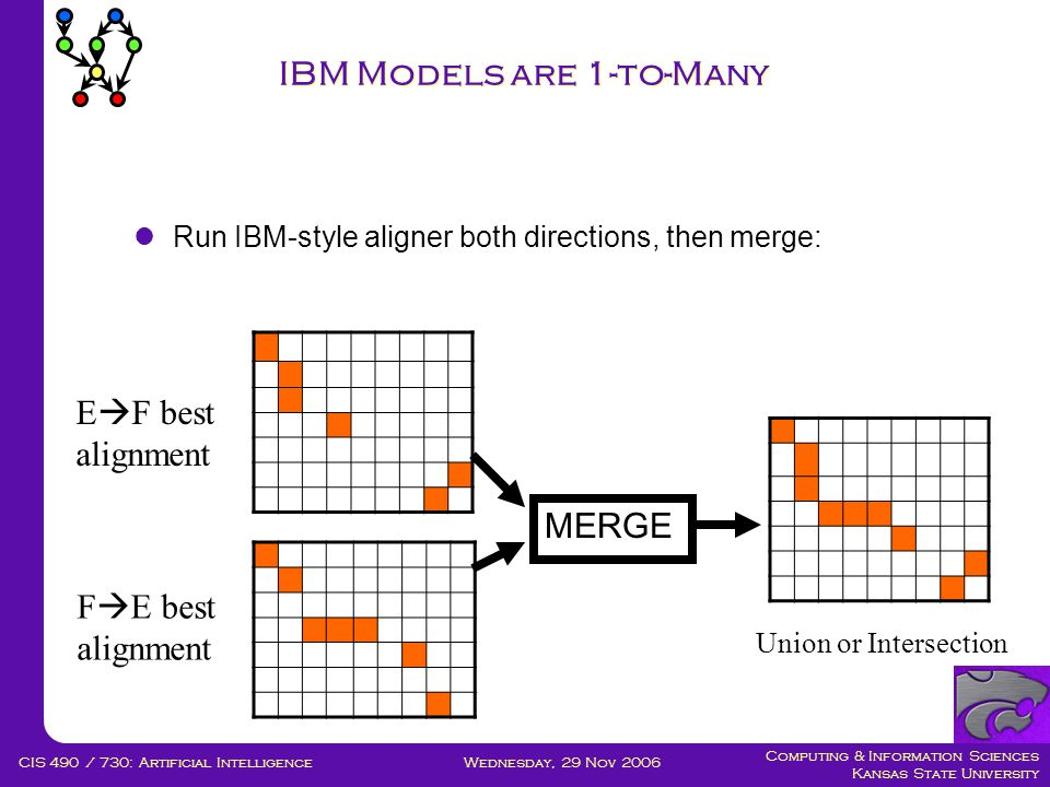 Computing & Information Sciences Kansas State University Wednesday, 29 Nov 2006CIS 490 / 730: Artificial Intelligence IBM Models are 1-to-Many  Run IBM-style aligner both directions, then merge: E  F best alignment Union or Intersection MERGE F  E best alignment