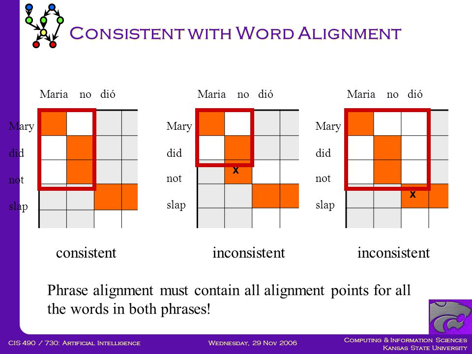 Computing & Information Sciences Kansas State University Wednesday, 29 Nov 2006CIS 490 / 730: Artificial Intelligence Consistent with Word Alignment Phrase alignment must contain all alignment points for all the words in both phrases.