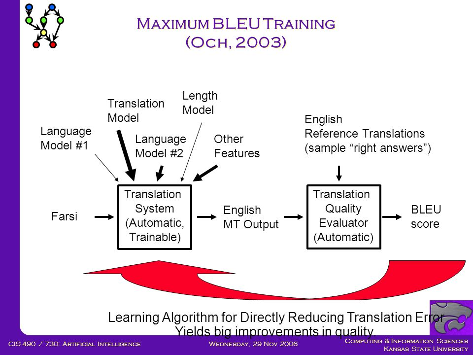 Computing & Information Sciences Kansas State University Wednesday, 29 Nov 2006CIS 490 / 730: Artificial Intelligence Maximum BLEU Training (Och, 2003) Translation System (Automatic, Trainable) Translation Quality Evaluator (Automatic) Farsi English MT Output English Reference Translations (sample right answers ) BLEU score Language Model #1 Translation Model Language Model #2 Length Model Other Features Learning Algorithm for Directly Reducing Translation Error Yields big improvements in quality.