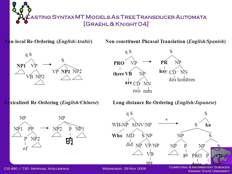 Computing & Information Sciences Kansas State University Wednesday, 29 Nov 2006CIS 490 / 730: Artificial Intelligence Casting Syntax MT Models As Tree Transducer Automata [Graehl & Knight 04] q S NP1VP VBNP2 S NP1VP NP2 q S PROVP VBNPthere are two men CDNN S PRNP hay dos hombres CD NN NP NP1PP of PNP2 NP NP2 P NP1 q S WH-NPSINV/NP MDS/NPWho did NPVP/NP VB see S Ska SNP S VB PROP dareo NPP ga * Non-local Re-Ordering (English/Arabic)Non-constituent Phrasal Translation (English/Spanish) Lexicalized Re-Ordering (English/Chinese)Long-distance Re-Ordering (English/Japanese)