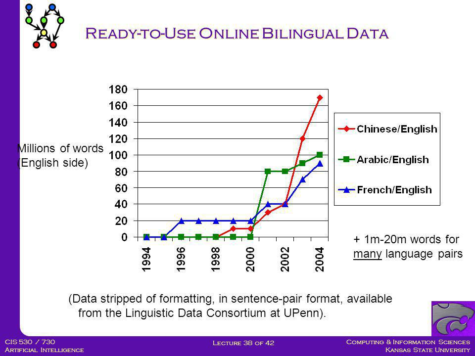 Computing & Information Sciences Kansas State University Lecture 38 of 42 CIS 530 / 730 Artificial Intelligence Ready-to-Use Online Bilingual Data Millions of words (English side)  One Billion.
