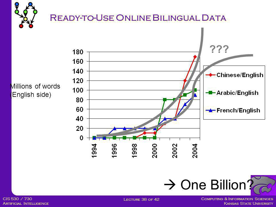 Computing & Information Sciences Kansas State University Lecture 38 of 42 CIS 530 / 730 Artificial Intelligence From No Data to Sentence Pairs  Easy way: Linguistic Data Consortium (LDC)  Really hard way: pay $$$  Suppose one billion words of parallel data were sufficient  At 20 cents/word, that's $200 million  Pretty hard way: Find it, and then earn it.