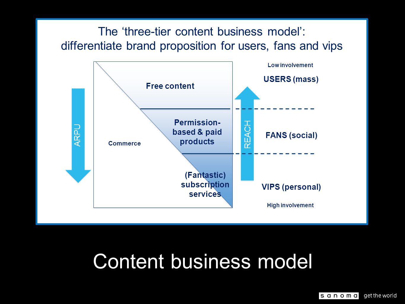 The 'three-tier content business model': differentiate brand proposition for users, fans and vips FANS (social) USERS (mass) VIPS (personal) ARPU REACH Commerce Free content Permission- based & paid products (Fantastic) subscription services Low involvement High involvement Content business model