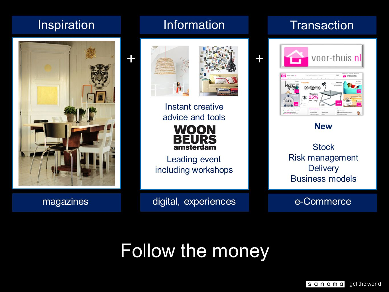 Follow the money Inspiration Information Transaction Instant creative advice and tools Leading event including workshops New Stock Risk management Delivery Business models + + magazines digital, experiencese-Commerce