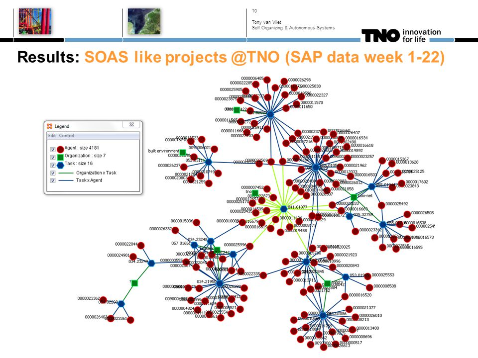 Results: SOAS like projects @TNO (SAP data week 1-22) 10 Tony van Vliet Self Organizing & Autonomous Systems