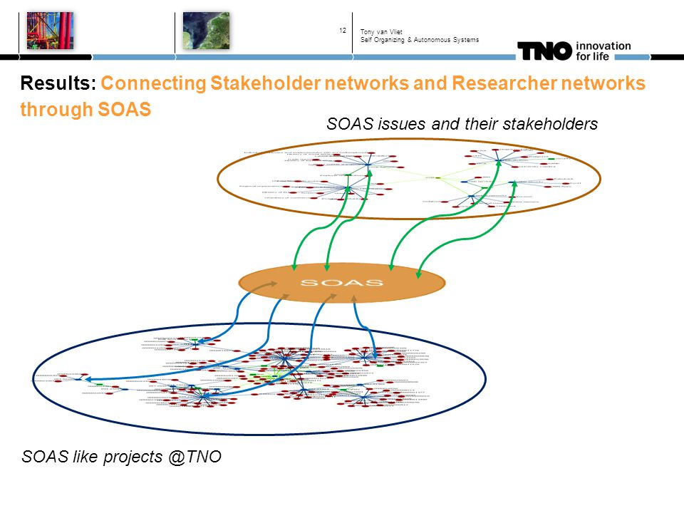 Results: Connecting Stakeholder networks and Researcher networks through SOAS 12 SOAS like projects @TNO SOAS issues and their stakeholders Tony van Vliet Self Organizing & Autonomous Systems