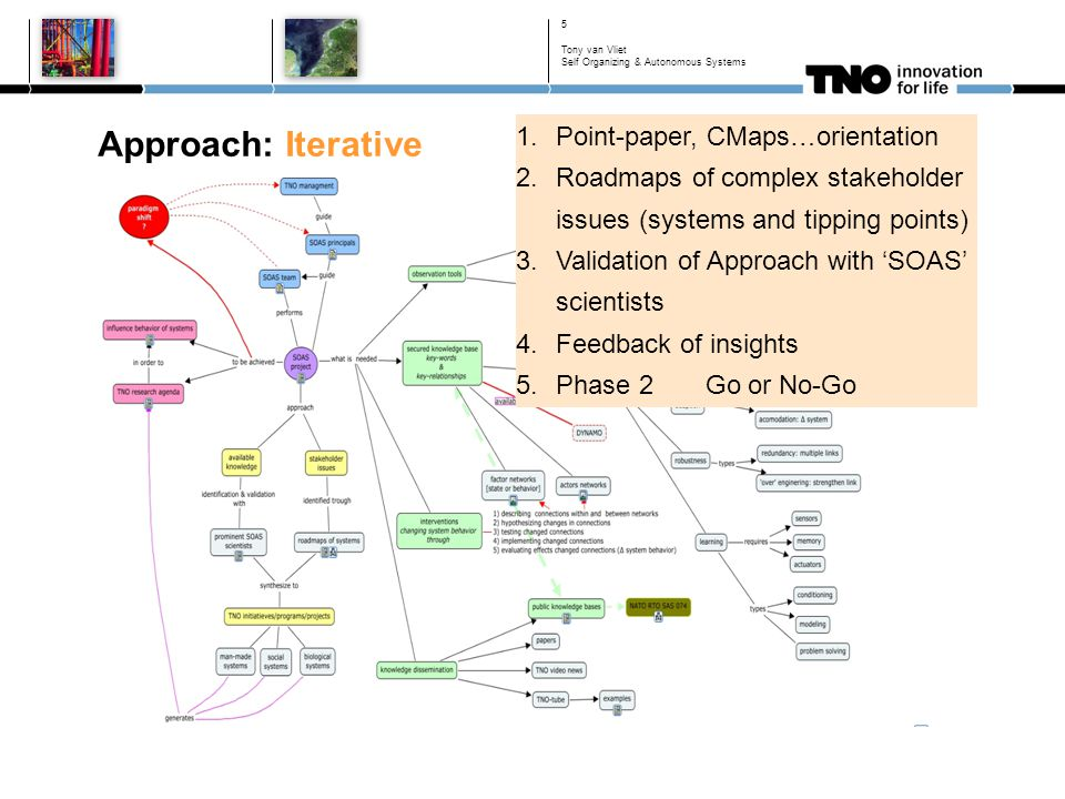 Approach: Iterative 5 1.Point-paper, CMaps…orientation 2.Roadmaps of complex stakeholder issues (systems and tipping points) 3.Validation of Approach with 'SOAS' scientists 4.Feedback of insights 5.Phase 2 Go or No-Go Tony van Vliet Self Organizing & Autonomous Systems