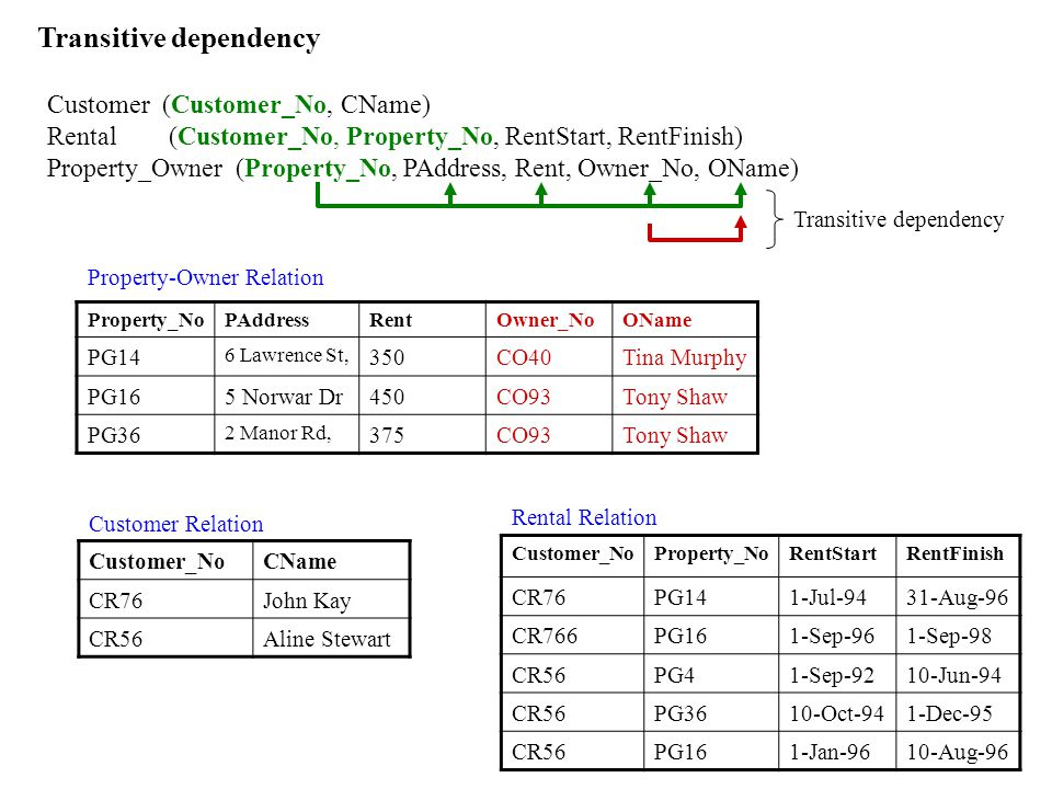 Transitive dependency Property_NoPAddressRentOwner_NoOName PG14 6 Lawrence St, 350CO40Tina Murphy PG165 Norwar Dr450CO93Tony Shaw PG36 2 Manor Rd, 375CO93Tony Shaw Property-Owner Relation Customer (Customer_No, CName) Rental (Customer_No, Property_No, RentStart, RentFinish) Property_Owner (Property_No, PAddress, Rent, Owner_No, OName) Transitive dependency Customer_NoCName CR76John Kay CR56Aline Stewart Customer_NoProperty_NoRentStartRentFinish CR76PG141-Jul-9431-Aug-96 CR766PG161-Sep-961-Sep-98 CR56PG41-Sep-9210-Jun-94 CR56PG3610-Oct-941-Dec-95 CR56PG161-Jan-9610-Aug-96 Customer Relation Rental Relation