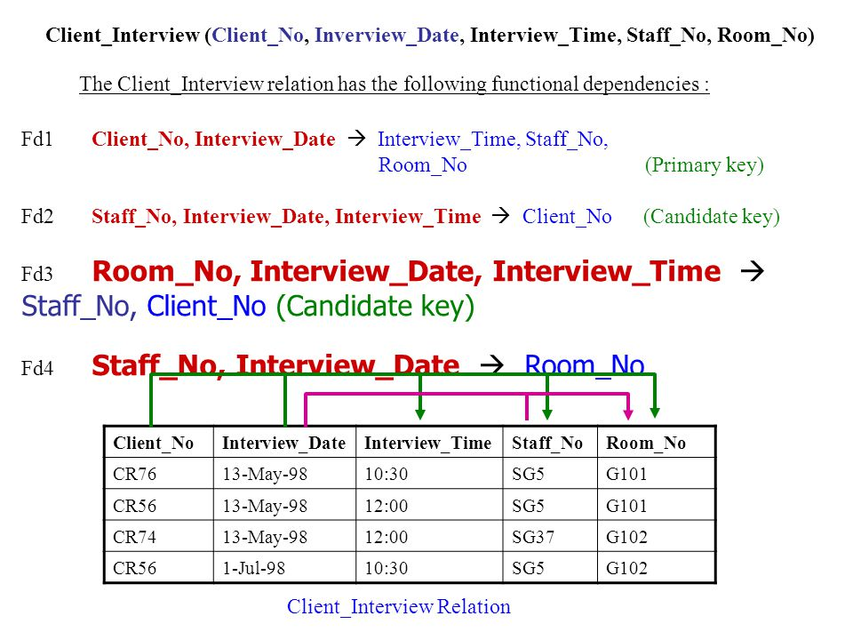 Fd1 Client_No, Interview_Date  Interview_Time, Staff_No, Room_No (Primary key) Fd2 Staff_No, Interview_Date, Interview_Time  Client_No (Candidate key) Fd3 Room_No, Interview_Date, Interview_Time  Staff_No, Client_No (Candidate key) Fd4 Staff_No, Interview_Date  Room_No Client_Interview (Client_No, Inverview_Date, Interview_Time, Staff_No, Room_No) The Client_Interview relation has the following functional dependencies : Client_NoInterview_DateInterview_TimeStaff_NoRoom_No CR7613-May-9810:30SG5G101 CR5613-May-9812:00SG5G101 CR7413-May-9812:00SG37G102 CR561-Jul-9810:30SG5G102 Client_Interview Relation