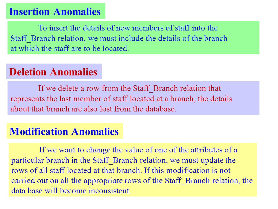 Insertion Anomalies To insert the details of new members of staff into the Staff_Branch relation, we must include the details of the branch at which the staff are to be located.