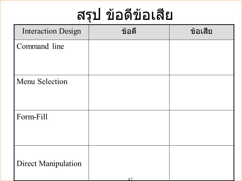 42 สรุป ข้อดีข้อเสีย Interaction Design ข้อดีข้อเสีย Command line Menu Selection Form-Fill Direct Manipulation