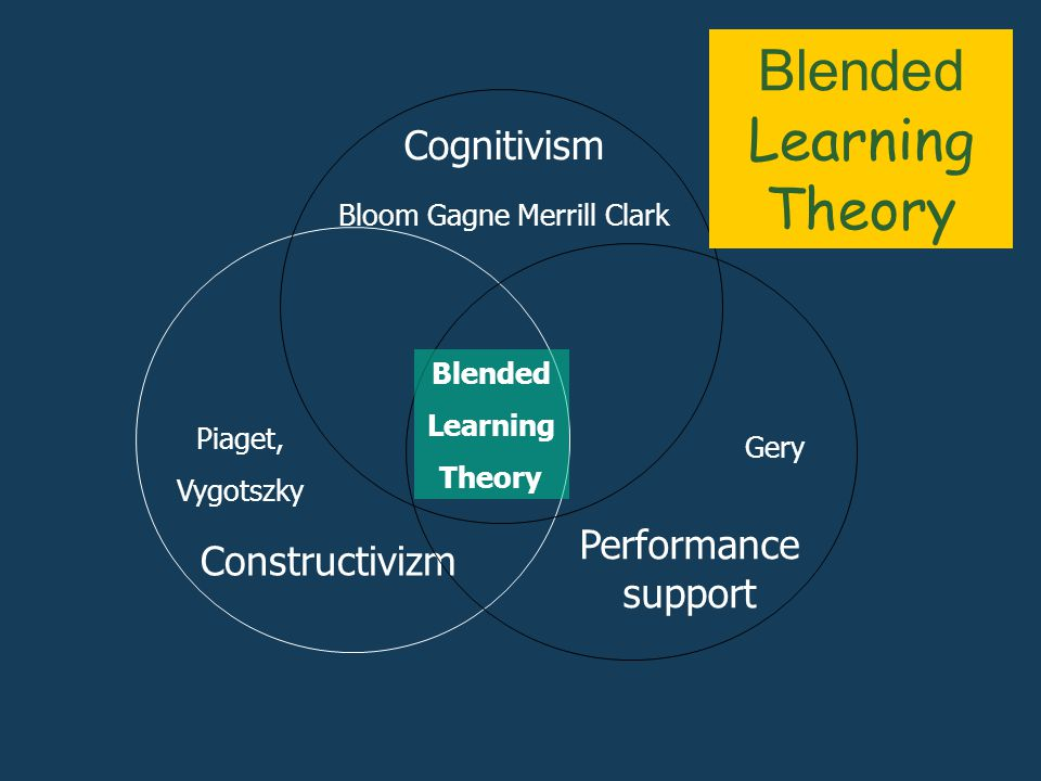 Constructivizm Blended Learning Theory Cognitivism Performance support Piaget, Vygotszky Gery Bloom Gagne Merrill Clark Blended Learning Theory