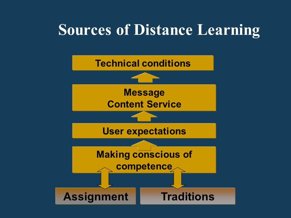 Sources of Distance Learning Technical conditions Message Content Service Assignment User expectations Traditions Making conscious of competence