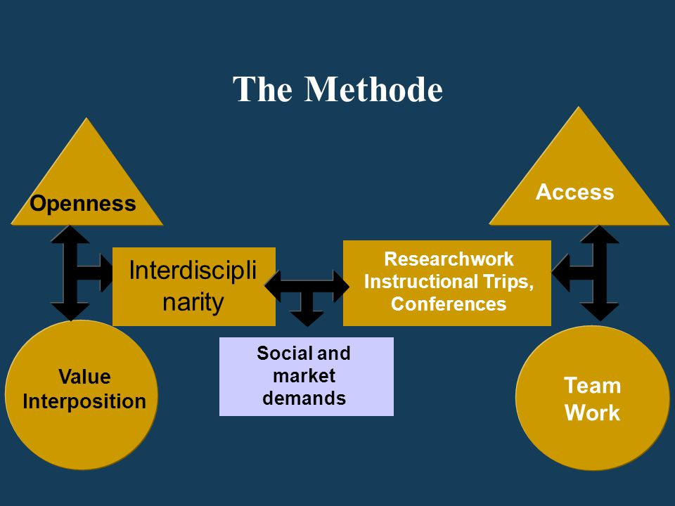 The Methode Researchwork Instructional Trips, Conferences Interdiscipli narity Team Work Social and market demands Openness Value Interposition Access
