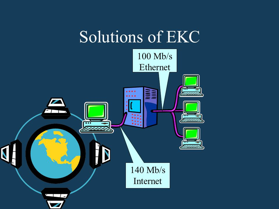 Solutions of EKC 100 Mb/s Ethernet 140 Mb/s Internet