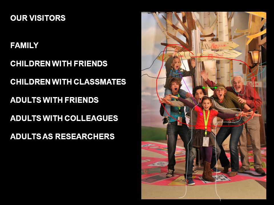OUR VISITORS FAMILY CHILDREN WITH FRIENDS CHILDREN WITH CLASSMATES ADULTS WITH FRIENDS ADULTS WITH COLLEAGUES ADULTS AS RESEARCHERS