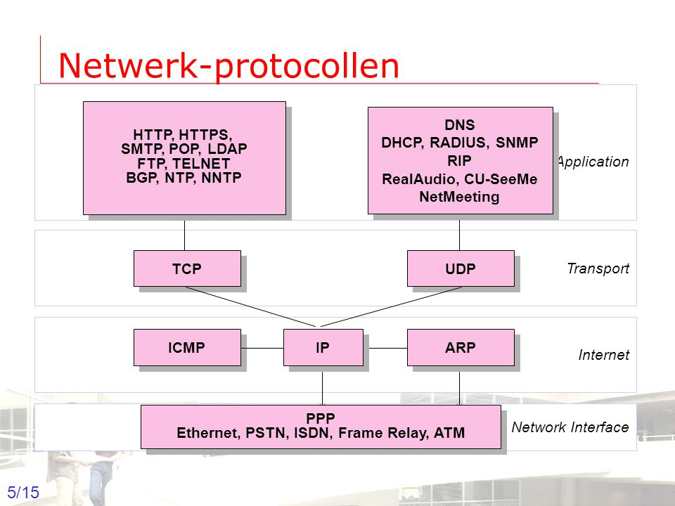 2003-2004 - Information management 6 Groep T Leuven – Information department 6/15 Hosts en routers