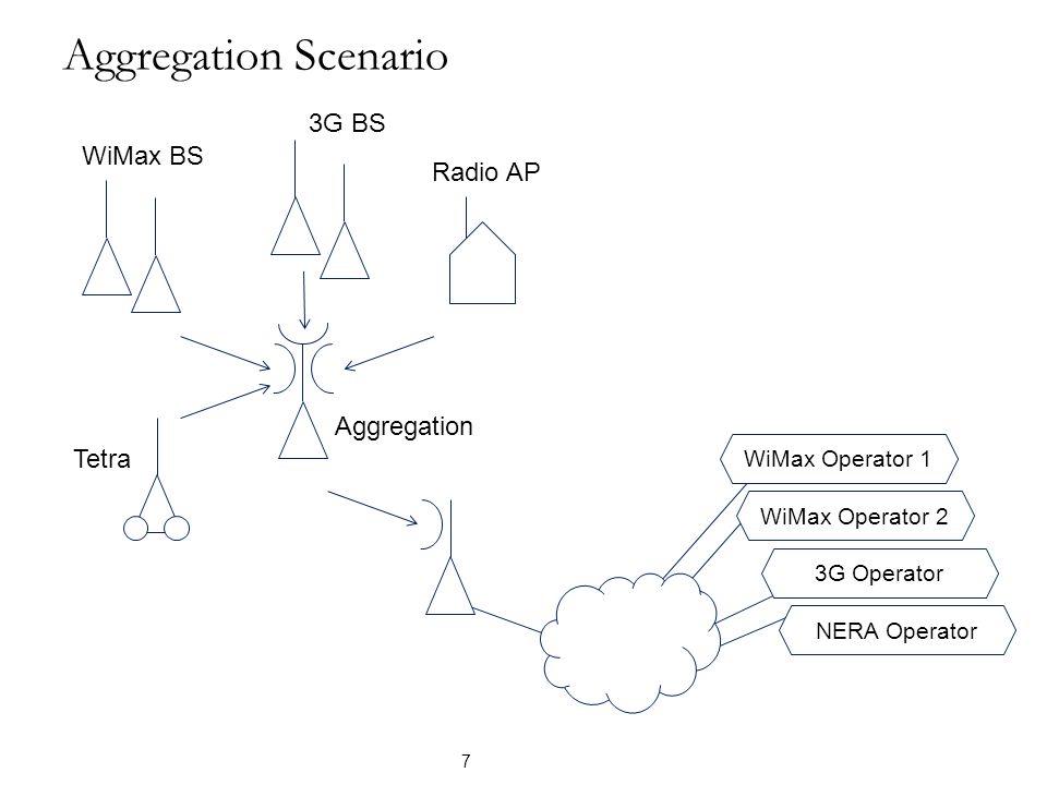 Aggregation Scenario 7 WiMax BS 3G BS Radio AP Aggregation WiMax Operator 1 Tetra 3G Operator NERA Operator WiMax Operator 2