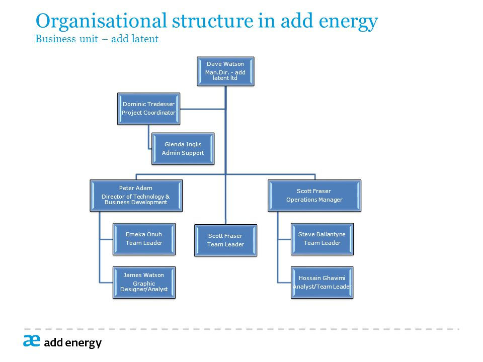 Organisational structure in add energy Business unit – add latent Dave Watson Man.Dir.