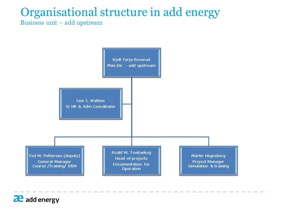 Organisational structure in add energy Business unit – add upstream Kjell Terje Roverud Man.Dir.