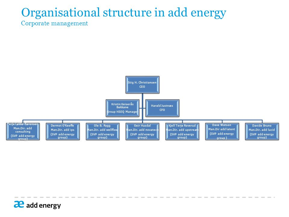 Organisational structure in add energy Corporate management Stig H.