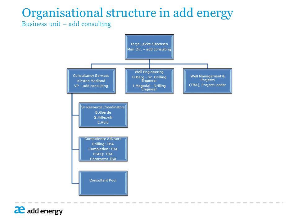 Organisational structure in add energy Business unit – add consulting Terje Løkke-Sørensen Man.Dir.