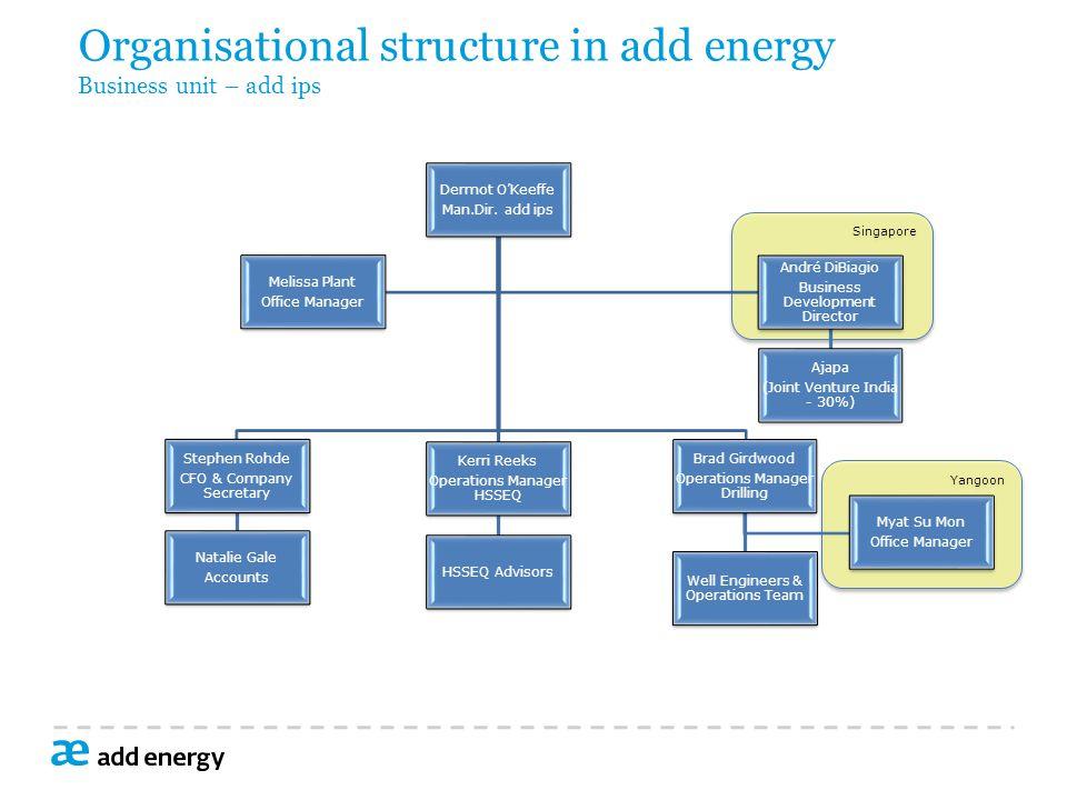 Singapore Yangoon Organisational structure in add energy Business unit – add ips Dermot O'Keeffe Man.Dir.