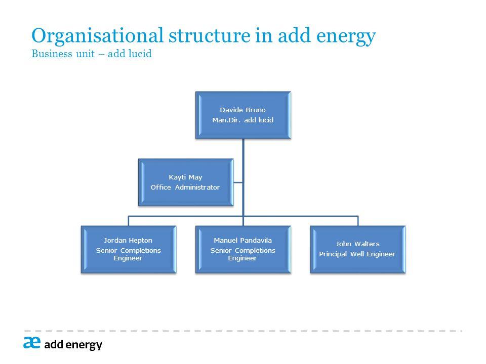 Organisational structure in add energy Business unit – add lucid Davide Bruno Man.Dir.
