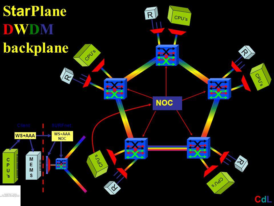S tar Plane DWDM backplane R CPU's R R R R NOC CdLCdL C P U 's MEMSMEMS ClientSURFnet WS+AAA NOC WS+AAA
