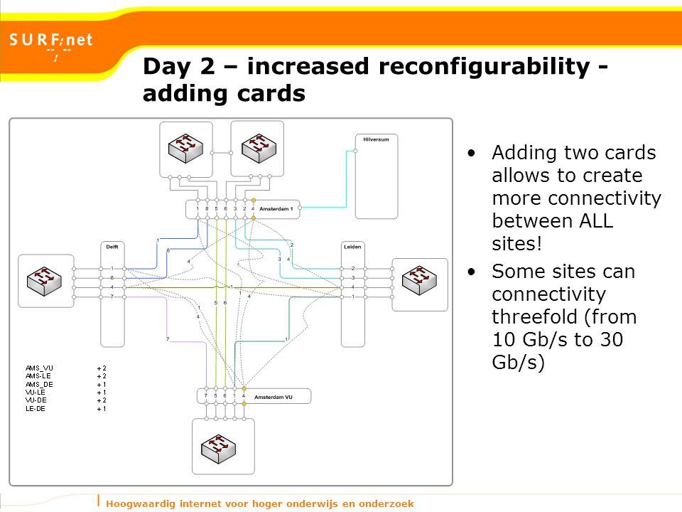 Hoogwaardig internet voor hoger onderwijs en onderzoek Day 2 – increased reconfigurability - adding cards Adding two cards allows to create more connectivity between ALL sites.