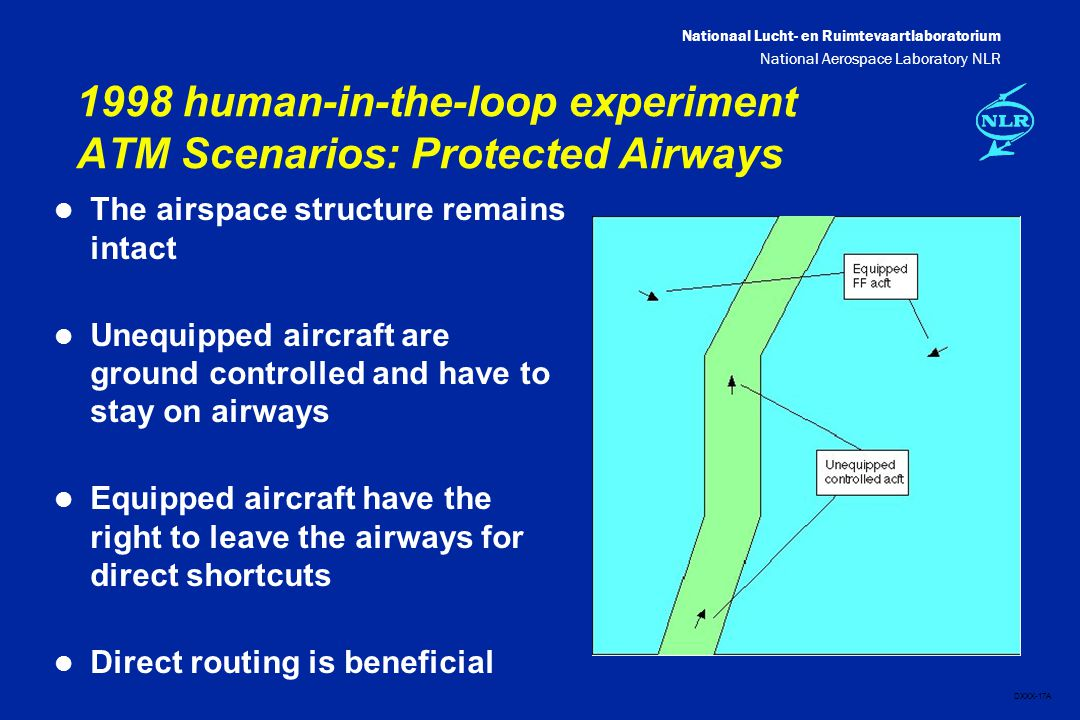 Nationaal Lucht- en Ruimtevaartlaboratorium National Aerospace Laboratory NLR DXXX-17A 1998 human-in-the-loop experiment ATM Scenarios: Protected Airways l The airspace structure remains intact l Unequipped aircraft are ground controlled and have to stay on airways l Equipped aircraft have the right to leave the airways for direct shortcuts l Direct routing is beneficial