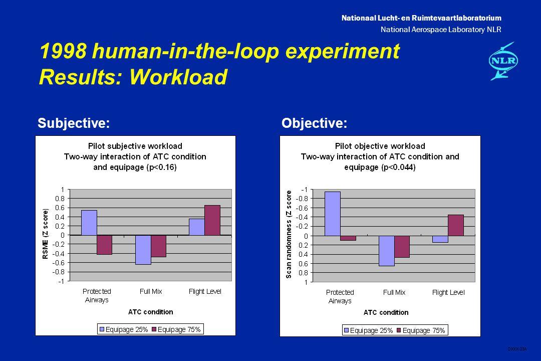 Nationaal Lucht- en Ruimtevaartlaboratorium National Aerospace Laboratory NLR DXXX-23A 1998 human-in-the-loop experiment Results: Workload Subjective:Objective: