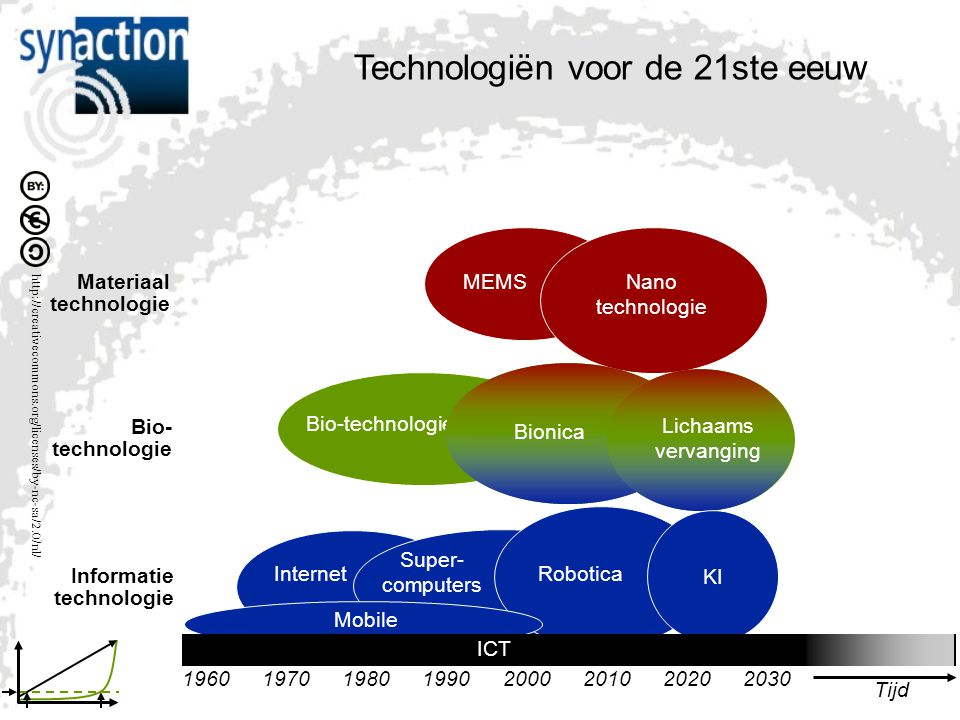 http://creativecommons.org/licenses/by-nc-sa/2.0/nl/ Technologiën voor de 21ste eeuw MEMSNano technologie Materiaal technologie Bio- technologie Bioni