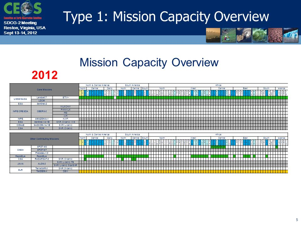 SDCG-2 Meeting Reston, Virginia, USA Sept 13-14, 2012 5 Mission Capacity Overview Core Missions North & Central AmericaSouth AmericaAfrica NorthCentralCarib.NorthCentralSouthNorthWestCentralEastSouthIslands USGS/NASA Landsat 7ETM+ LDCM ESASentinel-2 INPE/CRESDACBERS-3 MUXCAM PANMUX IRS WFI INPEAMAZONIA-1AWFI ESASentinel-1A/1BSAR (C-band) IWS CONAESAOCOM-1A/1BSAR (L-band) CSARCMSAR (C-band) Other Contributing Missions North & Central AmericaSouth AmericaAfrica NorthCentralCarib.NorthCentralSouthNorthWestCentralEastSouthIslands CNES SPOT 4/5 PPPPPP P SPOT 6/7 Pleiades-1/2 RapidEye CSARADARSAT-2SAR (C-band) P JAXAALOS-2 SAR (L-band) FB SAR (L-band) ScanSAR DLR TerraSAR-XSAR (X-band) TanDEM-XDEM 2012 Type 1: Mission Capacity Overview