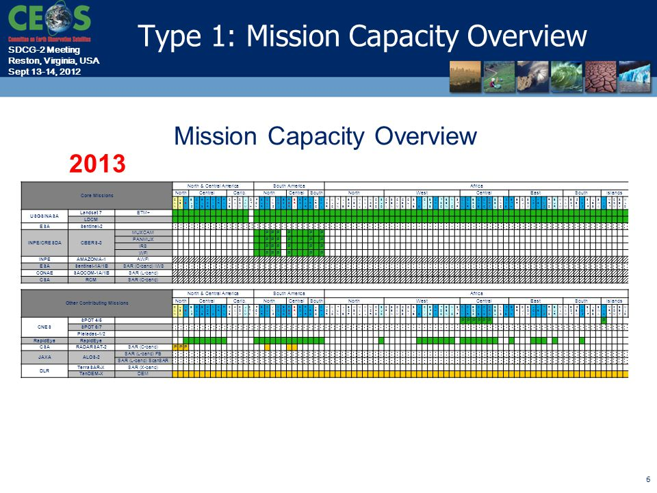 SDCG-2 Meeting Reston, Virginia, USA Sept 13-14, 2012 6 2013 Mission Capacity Overview Core Missions North & Central AmericaSouth AmericaAfrica NorthCentralCarib.NorthCentralSouthNorthWestCentralEastSouthIslands USGS/NASA Landsat 7ETM+ LDCM ESASentinel-2 INPE/CRESDACBERS-3 MUXCAM PPP P P P PANMUX PPP P P P IRS PPP P P P WFI PPP P P P INPEAMAZONIA-1AWFI ESASentinel-1A/1BSAR (C-band) IWS CONAESAOCOM-1A/1BSAR (L-band) CSARCMSAR (C-band) Other Contributing Missions North & Central AmericaSouth AmericaAfrica NorthCentralCarib.NorthCentralSouthNorthWestCentralEastSouthIslands CNES SPOT 4/5 PPPPPP P SPOT 6/7 Pleiades-1/2 RapidEye CSARADARSAT-2SAR (C-band)PPP JAXAALOS-2 SAR (L-band) FB SAR (L-band) ScanSAR DLR TerraSAR-XSAR (X-band) TanDEM-XDEM Type 1: Mission Capacity Overview